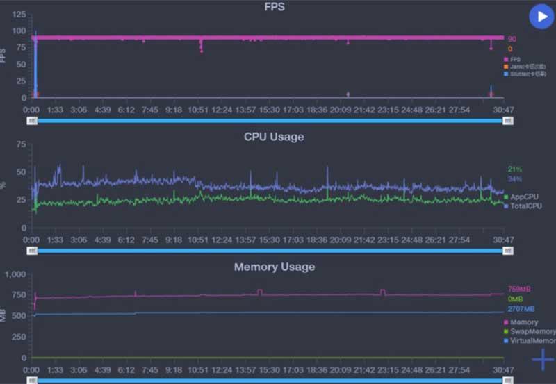 FPS Testing